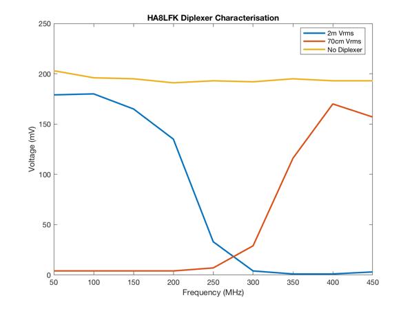 Ha8lfk diplexer graph
